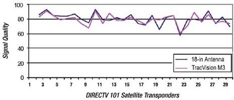KVH signal comparison