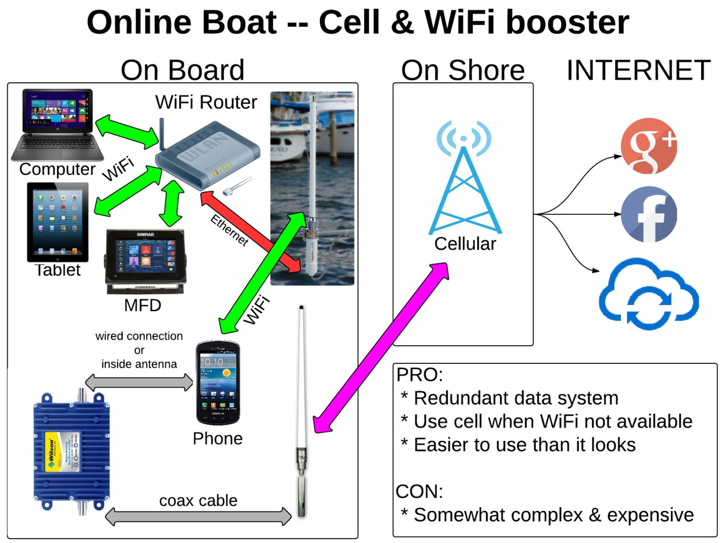 Panbo The Marine Electronics Hub Onboard Wifi And Cell