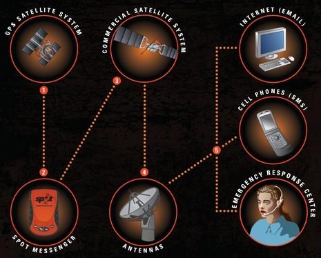 SPOT_diagram
