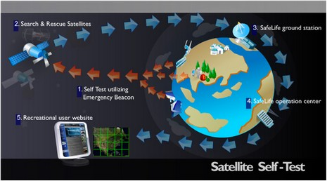 SafeLife sat test