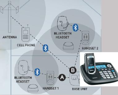 Uniden-Bluetooth-cordless