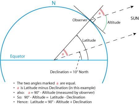 noon_sight_courtesy_wikipedia.jpg