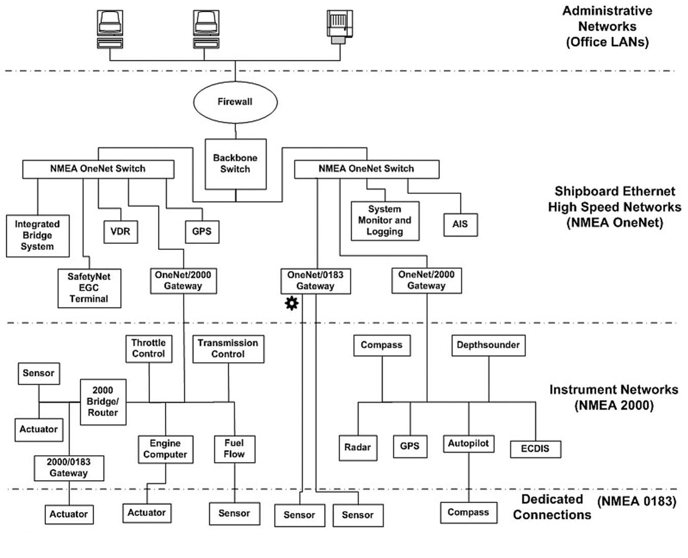 panbo the marine electronics hub onenet nmea finally creates a marine ethernet standard